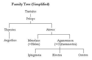House_of_Atreus_family_tree